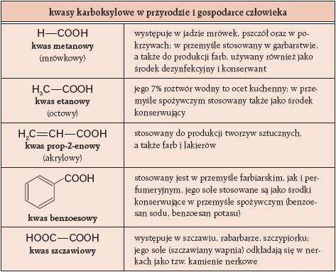 Kwasy karboksylowe w przyrodzie i gospodarce człowieka