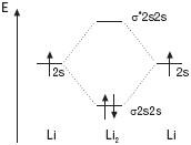 Diagram Energetyczny Dla Cząsteczki Li2 Orbitale Molekularne