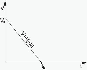 Zależność szybkości od czasu w ruchu jednostajnie opóź- 1 nionym