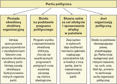Cechy partii politycznej