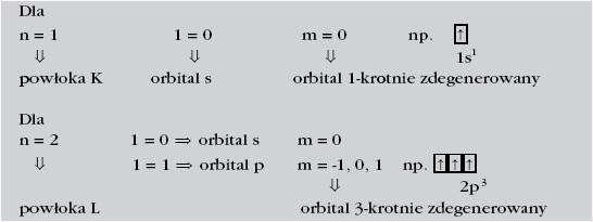 Orbitale i powłoki