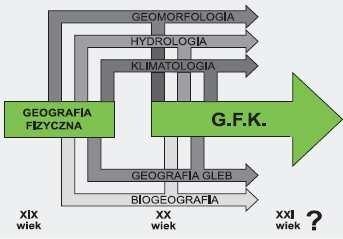Rozwój kompleksowej geografii fizycznej (G.F.K.) wg A. Richlinga