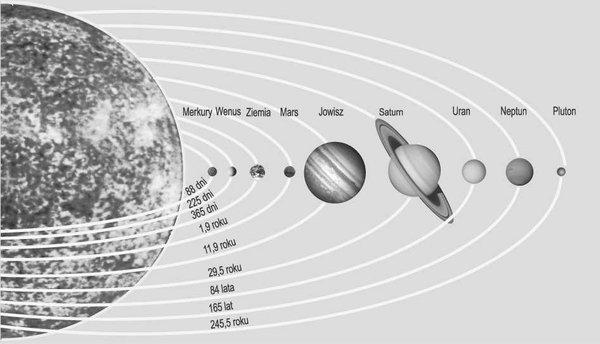 Schemat układu słonecznego.
