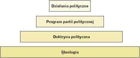 Zależność pomiędzy doktryną a programem partii politycznej