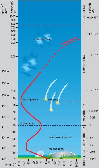 Schemat budowy atmosfery ziemskiej