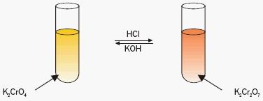 Chromian(VI) i dichromian(VI)