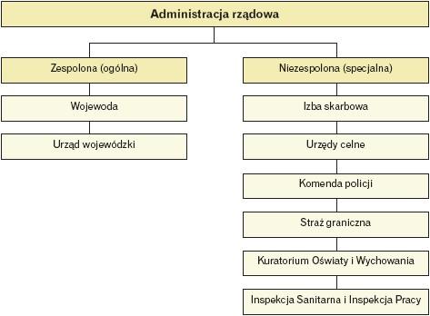 Struktura administracji rządowej