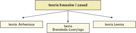 Teorie kwasów i zasad