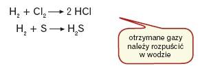 Reakcja bezpośredniej syntezy z pierwiastków