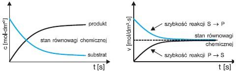 Zależność stężenia substancji od szybkości reakcji
