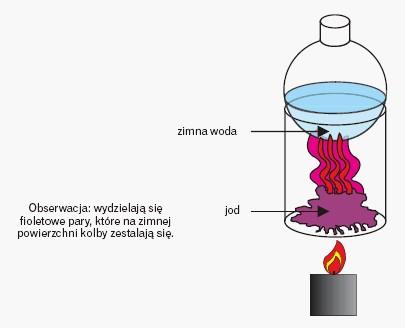 Sublimacja jodu