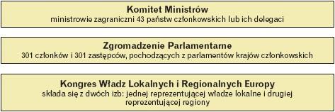 Organy Rady Europy