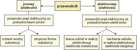 Podział przewodników