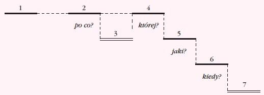 wypowiedzenia wielokrotnie złożonego, które zawiera również imiesłowowe równoważniki zdań