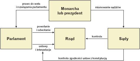 Schemat systemu gabinetowo-parlamentarnego