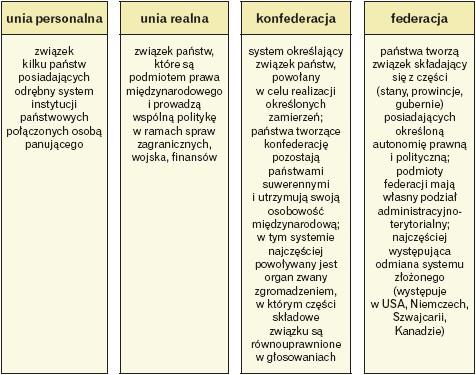 Rodzaje państw złożonych