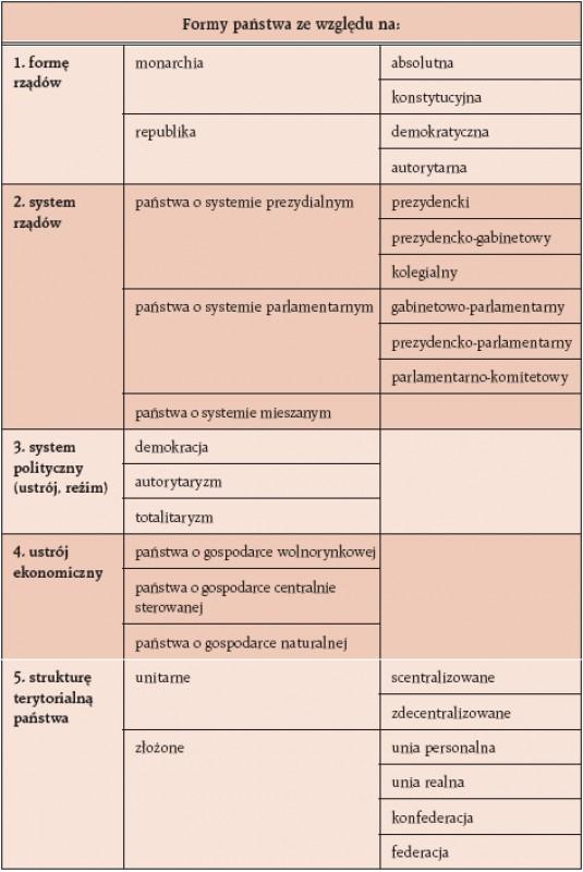 Formy państwa na podstawie różnych kryteriów