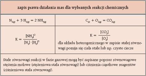 prawa dzialania mas dla wybranych reakcji chemicznych