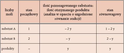 Obliczanie równowagowego stężenia reagentów