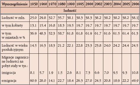 Ważniejsze dane o sytuacji społeczno-gospodarczej w kraju