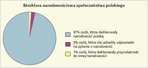 Struktura narodowościowa społeczeństwa polskiego