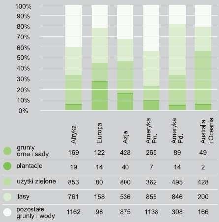 Użytkowanie gruntów w obrębie  części świata (w % powierzchni  ogólnej).