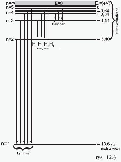 3 podstawowe serie związane z przejsciami elektronów
