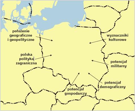 Czynniki określające Polskę na arenie międzynarodowej