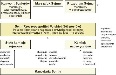 Struktura sejmu