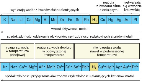 Szereg napięciowy metali