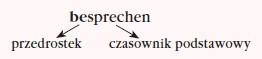 Czasowniki złożone (Zusammengesetzte Verben)