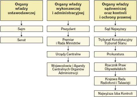 Trójpodział władzy w Polsce