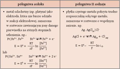 Półogniwa redoks i II rodzaju