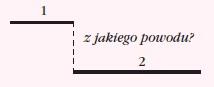 zdanie podrzędnie złożone okolicznikowe przyczyny. Zdałem egzamin dzięki temu, że wylosowałem łatwy zestaw pytań.