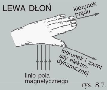 Reguła lewej dłoni