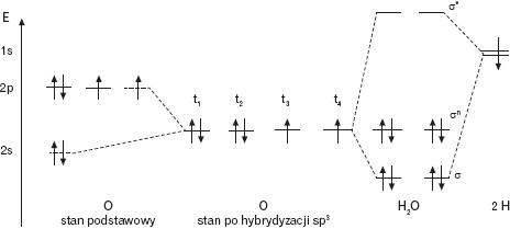 Poziomy energetyczne orbitali molekularnych w cząsteczce wody