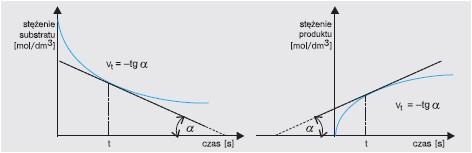 Wyznaczanie szybkości reakcji