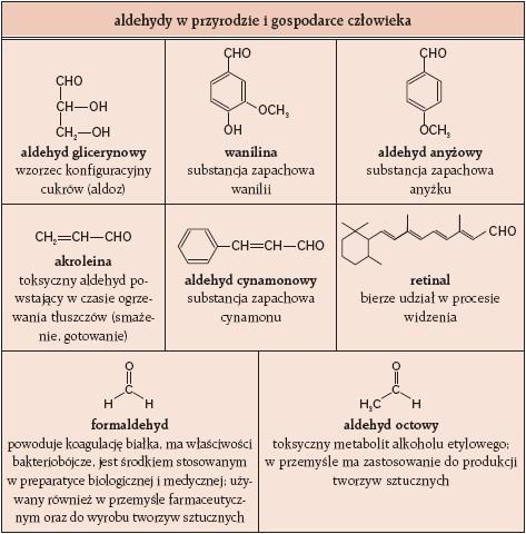 Aldehydy w przyrodzie i gospodarce człowieka