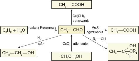 Reakcje w których etanal występuje jako substrat