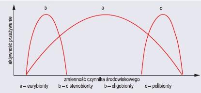 Zakresy tolerancji eurybiontów i stenobiontów