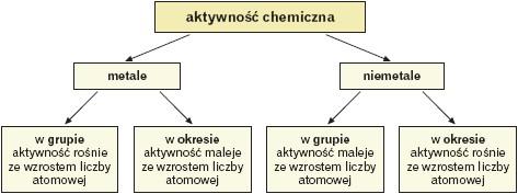 Aktywnośc chemiczna metali i niemetali