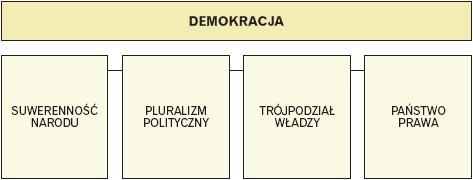 Założenia demokracji
