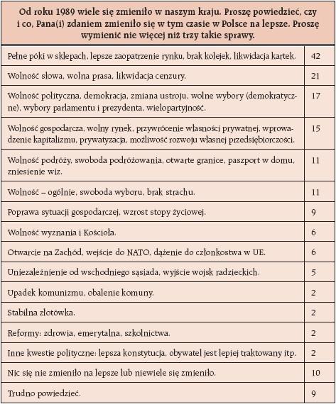 Ankieta co zmieniło się w Polsce po 1989r.